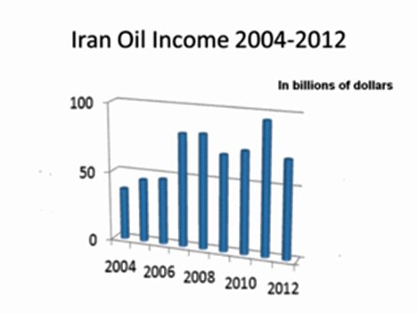 آیا ایران در حال فروپاشی اقتصادی است؟