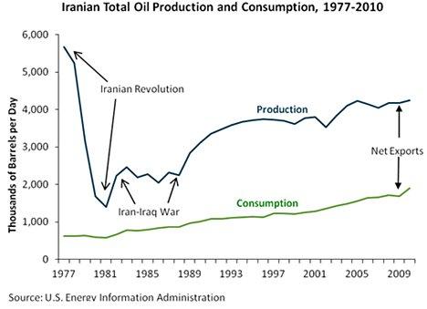 آذربایجان مدعی ده میلیارد بشکه نفت ایران شد