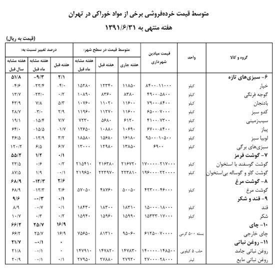 آقای احمدی نژاد، تورم را هم مثل رای هایت حساب کنی، بالای 100 درصد می شود