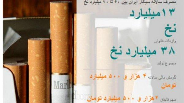 جنجال واردات رسمی مارلبرو؛ بازار مبهم و مرموز سیگار در ایران