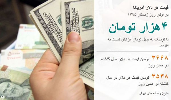 قیمت دلار آمریکا در ایران به چهارهزار تومان رسید